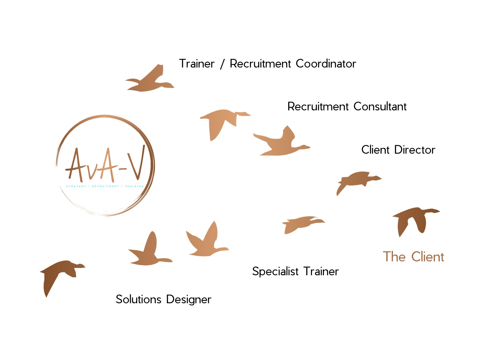 Recruitment_Training_Strategy_AvA-V